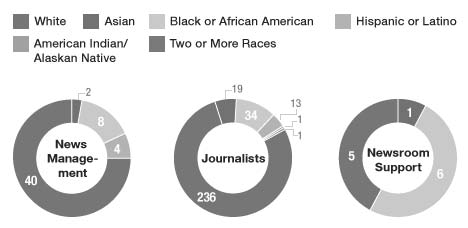 Why Does Main Street Media Refuse to Talk About Black America?